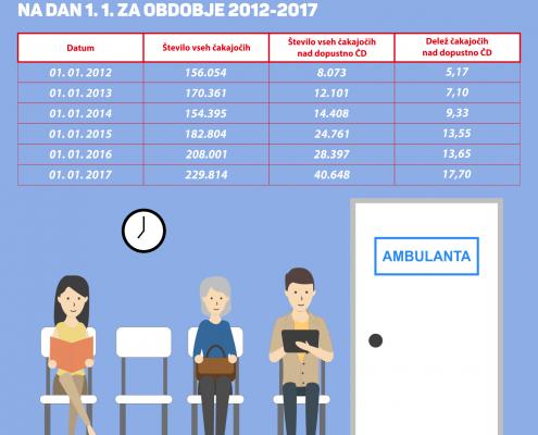 Čakalne dobe v zdravstvu - tabela 2